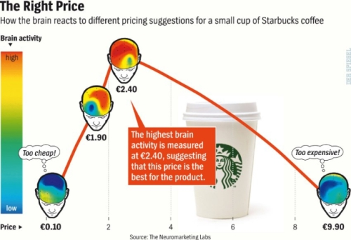 Neuromarketing Starbucks